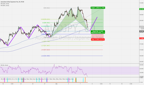 AUDJPY: AUDJPY - BULLISH CYPHER - 1HR