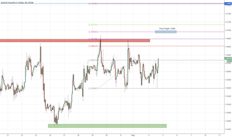 GBPUSD: GBPUSD Long ** Just entered - Daytrade on the hourly