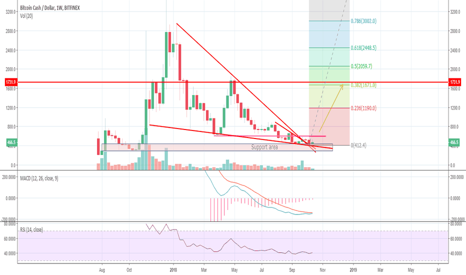 BCHUSD: BCH looking to move higher
