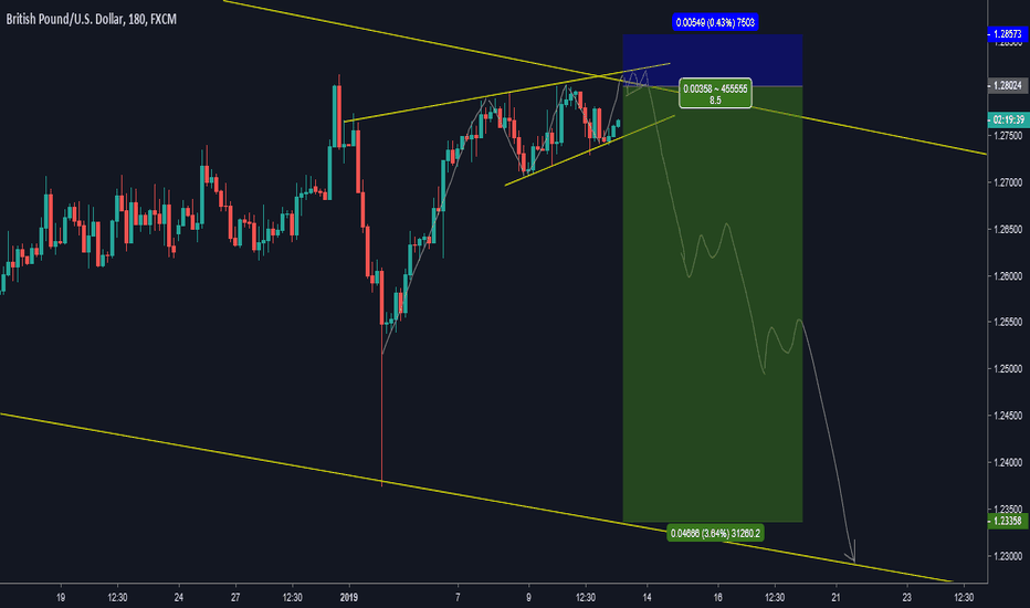 GBPUSD: GBP/USD: Sell Setup Forecasting  !!