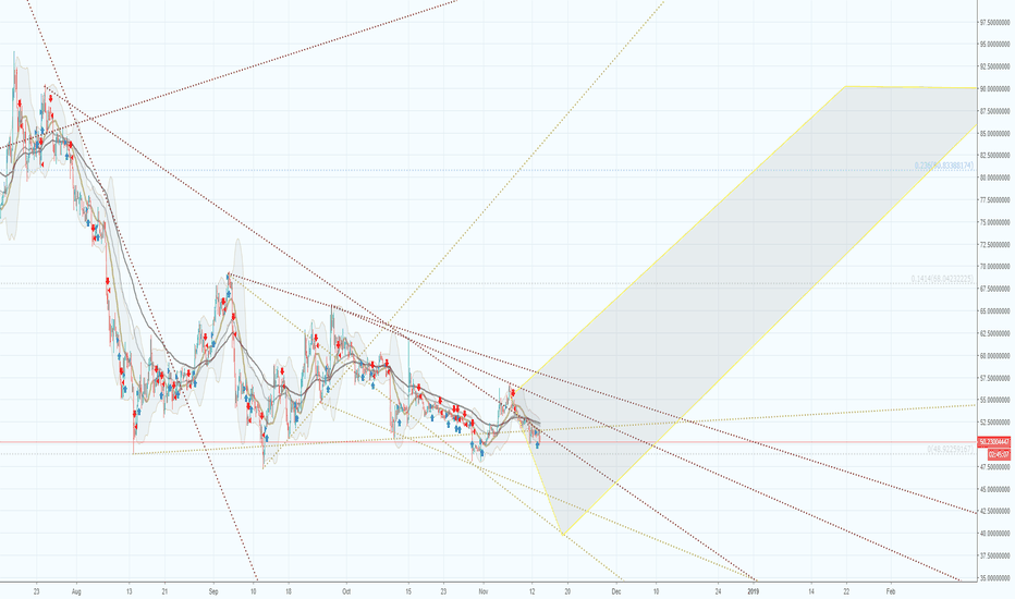 LTCUSDT: Litecoin will touch 40$ and rise