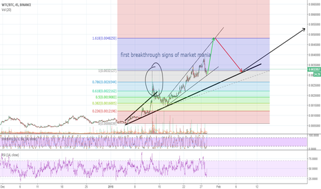 WTCBTC: Walton making a move