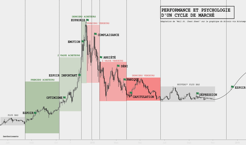 BTCUSD: [BTC/USD] PSYCHOLOGIE D'UN CYCLE DE MARCHÉ