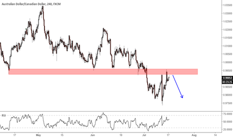 AUDCAD: Break down a support