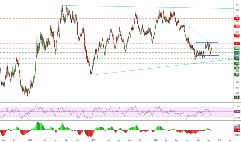 GC1!: Metals Group Outlook - Gold
