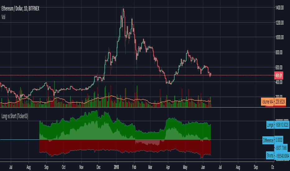 tradingview paieška btc trumpas arba ilgas bitfinex)