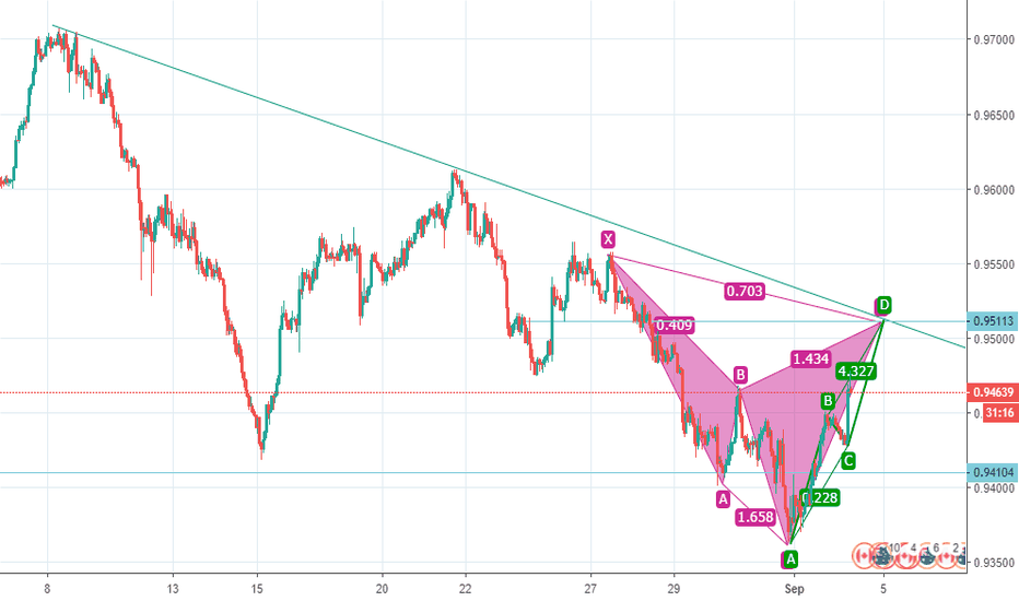 AUDCAD: Sell projection on the Aussie Cad