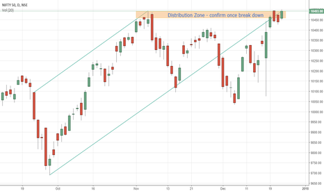 NIFTY: Distribution Zone - Nifty