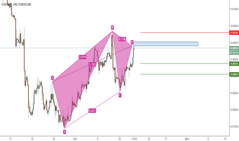 EURGBP: EURGBP - Bearish pattern