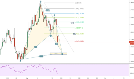 GBPUSD: possible bat pattern GBPUSD 4H