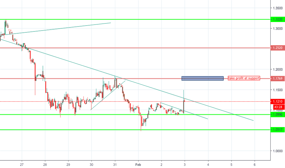 OMGUSD: OMISEGO (OMG) Watch out for BREAKOUT!