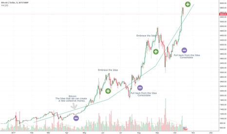 BTCUSD: Bitcoin - The Idea that we can create a new Money.