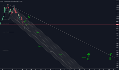 XBTUSD: BTC Full retracement cycle