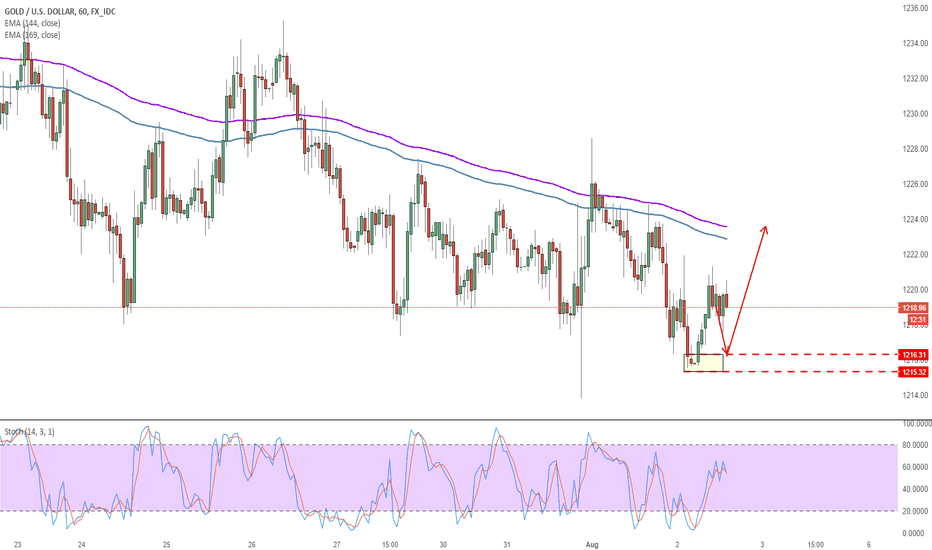 XAUUSD: Long GOLD for 1hr period