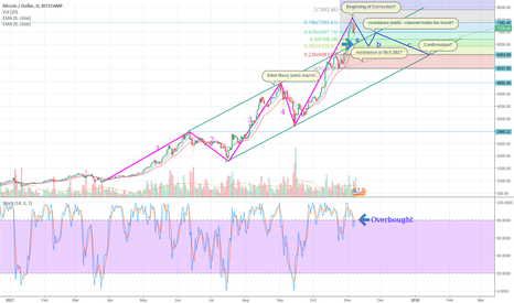 BTCUSD: Market reacts to segwit 2x Caceling - Correction Waves start?