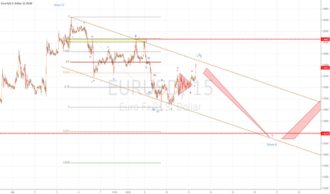 EURUSD: Euro - a more complex Elliott Wave correction