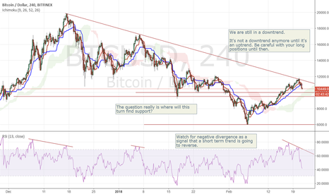 BTCUSD: Bitcoin and other cryptos are still in a downtrend