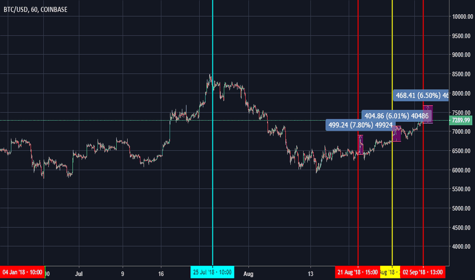 BTCUSD: TETHER correlation to BITCOIN