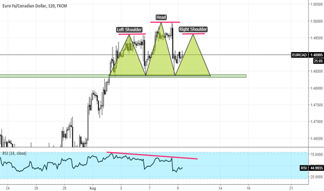 EURCAD: EURCAD Head and Shoulders