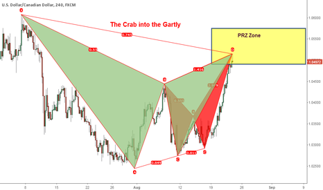 USDCAD: The Crab into the Gartly in USDCAD