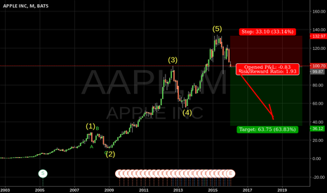 AAPL: AAPL EW Analysis - it's a fad, and the form is good.