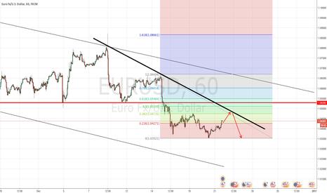 EURUSD: Will EURUSD hit this trend line?