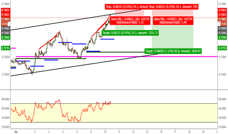 NZDUSD: Bearish Nzd/Usd 1hr