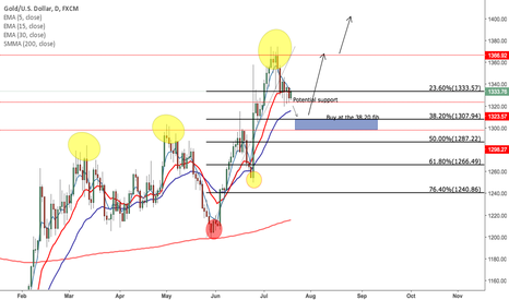 XAUUSD: Buy Gold on pull back