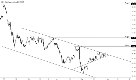 USDJPY: Possible $USDJPY long