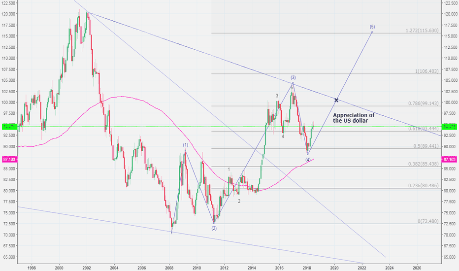 DXY: US dollar appreciation will continue in the next years