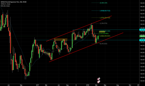 GBPJPY: WEEKLY VIEW GBPJPY