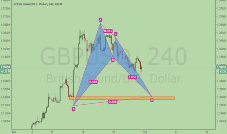GBPUSD: GBPUSD, potential bullish BAT & demand zone at 1.32+ level