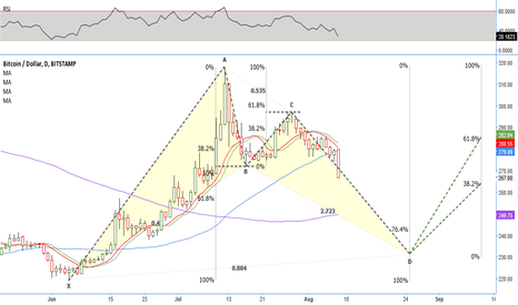 BTCUSD: Daily Bat // Buy @ D // IF=THEN