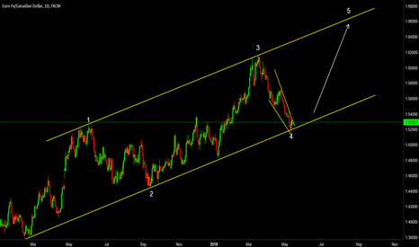 EURCAD: EURCAD Stretching Out to Complete the 5th Wave