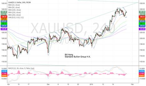 XAUUSD: Gold in upper trend