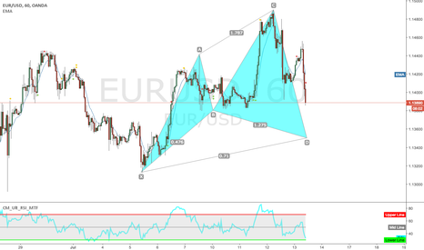 EURUSD: Cypher on H1 EURUSD