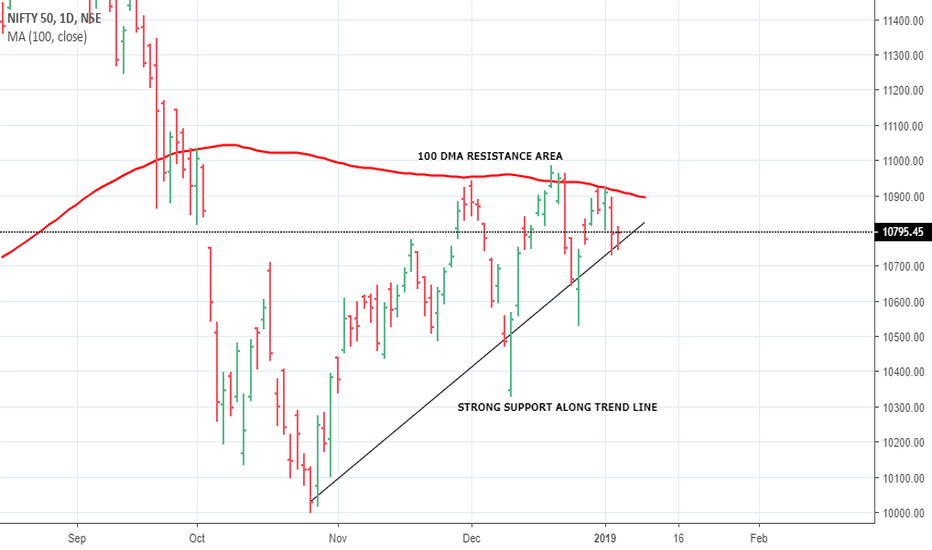 NIFTY: NIFTY LIKELY TRG 11115 ( HIGH PROBABILITY ) POSITIONAL