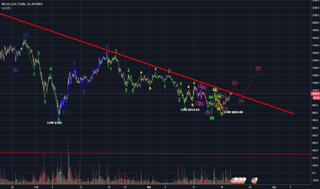 BCHUSD: THE ONLY CONSTANT IS CHANGE... BCH MAKES A MOVE UP... BUT...