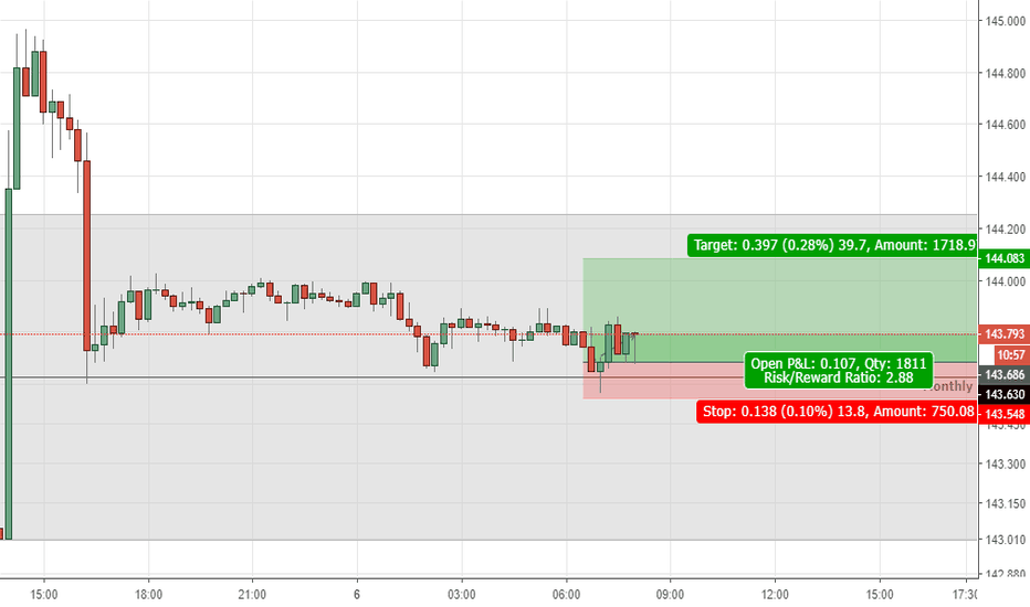 GBPJPY: Quick scalp long on Guppy