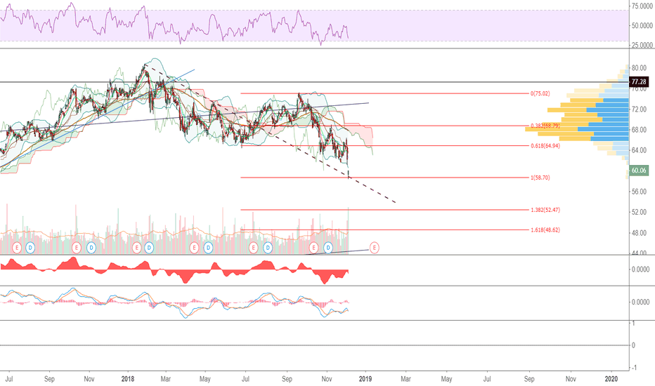 C: Citi seems to be a good short term play, relatively
