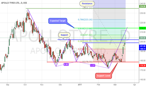 APOLLOTYRE: Long On Apollo Tyres