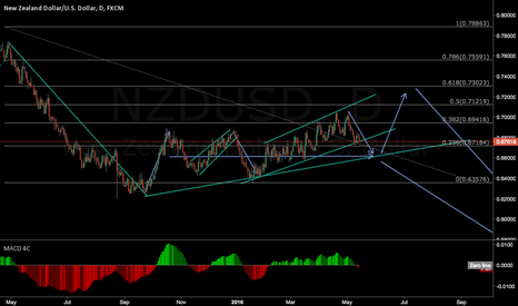 NZDUSD: just for fun
