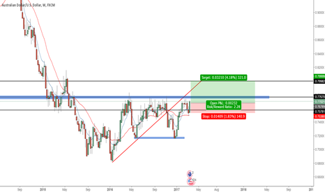 AUDUSD: AUDUSD TO THE UPSIDE