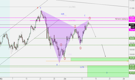 USDJPY: USDJPY***Bearish Gartley pattern