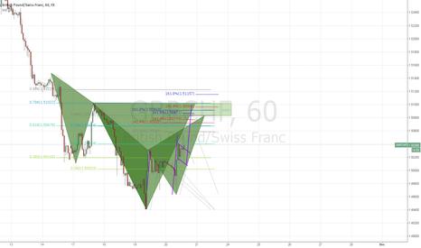 GBPCHF: patterns