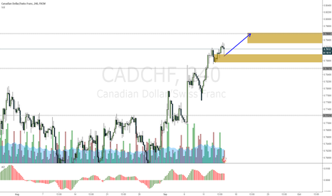 CADCHF: CADCHF Small intraday trade opportunity
