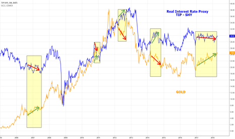 TIP-SHY: GOLD and REAL  RATES (Inflation)
