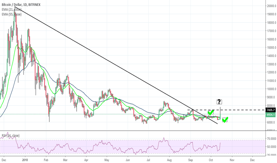 BTCUSD: 123 method of confirming the end of a bear market applied to BTC
