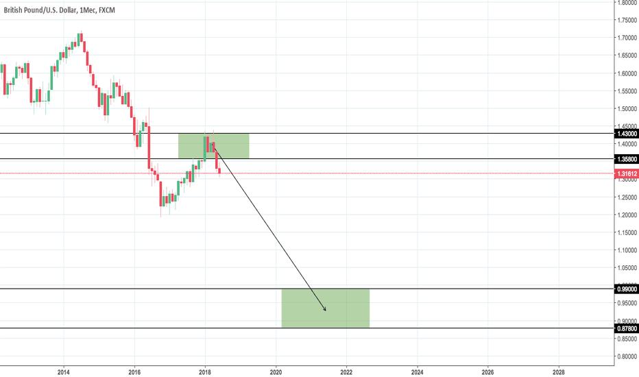 GBPUSD: GBP/USD Scenario #1