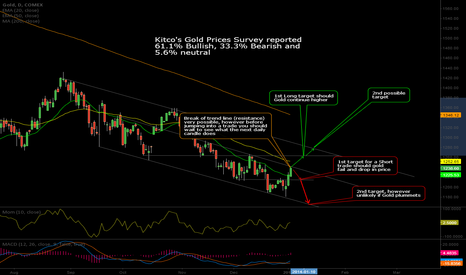 GC1!: Gold Technical Analysis on Daily Chart